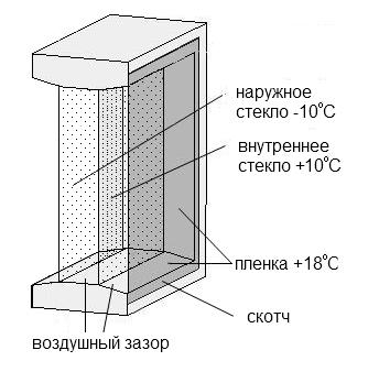 схема окна с пленкой